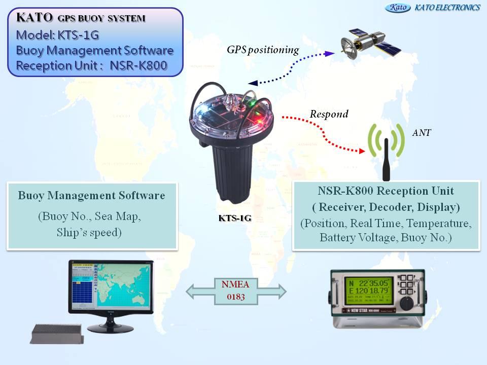 proimages/product/buoy/Automatic_Transmissions_GPS_Solar_Buoy_System/KATO_GPS_BUOY_SYSTEM_KTS-1G.jpg